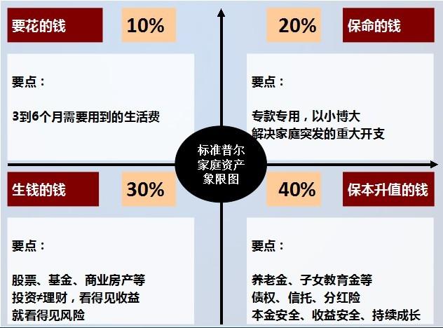 稳健的家庭资产分配方式—标准普尔家庭资产象限图 ...